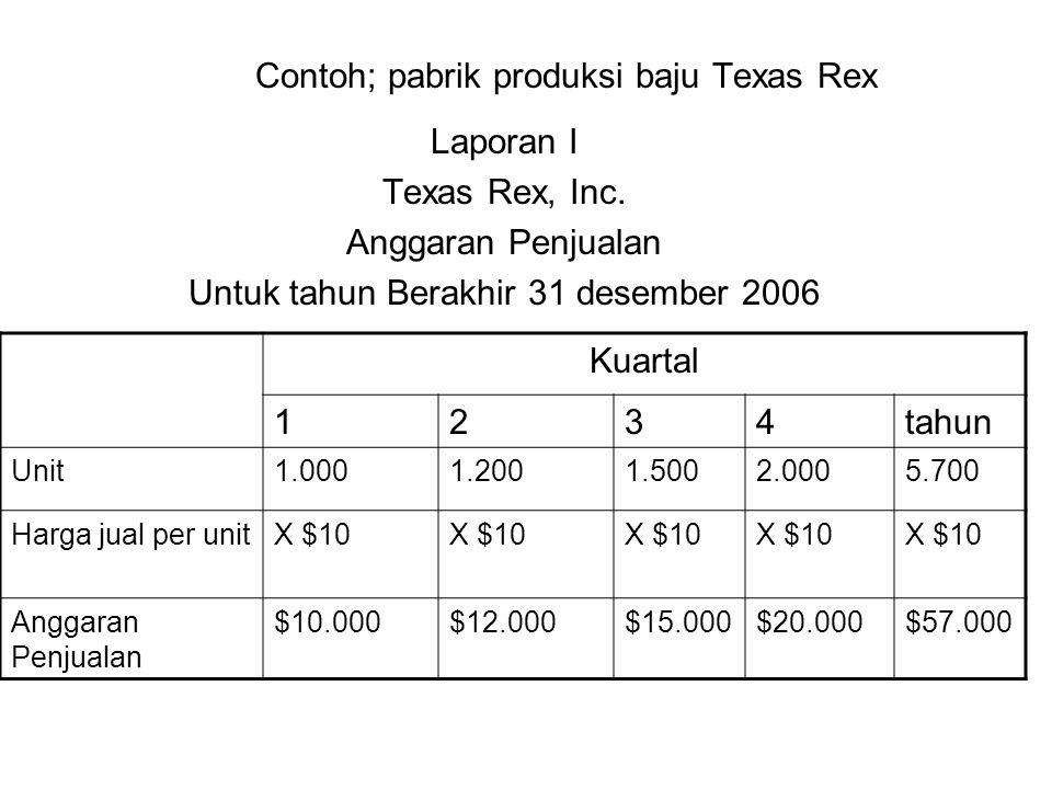 Contoh; pabrik produksi baju Texas Rex Laporan I Texas Rex, Inc. Anggaran Penjualan Untuk tahun Berakhir 31 desember 2006 Kuartal 1234tahun Unit1.0001