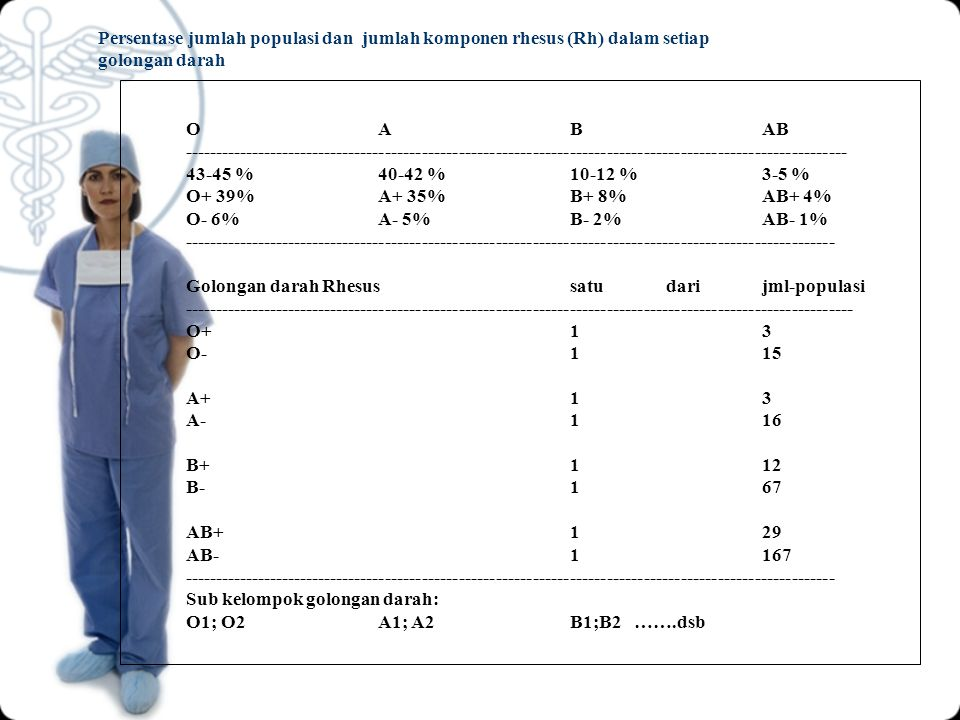 Persentase jumlah populasi dan jumlah komponen rhesus (Rh) dalam setiap golongan darah OABAB ---------------------------------------------------------