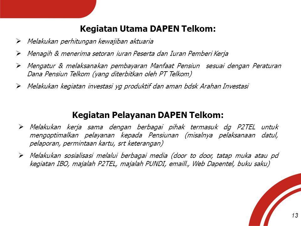 Kegiatan Utama DAPEN Telkom:  Melakukan perhitungan kewajiban aktuaria  Menagih & menerima setoran iuran Peserta dan Iuran Pemberi Kerja  Mengatur