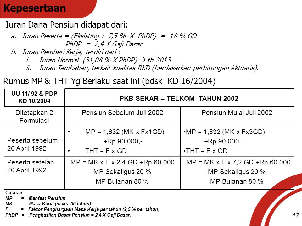 Kepesertaan Iuran Dana Pensiun didapat dari: Rumus MP & THT Yg Berlaku saat ini (bdsk KD 16/2004) Ditetapkan 2 Formulasi Pensiun Sebelum Juli 2002Pens