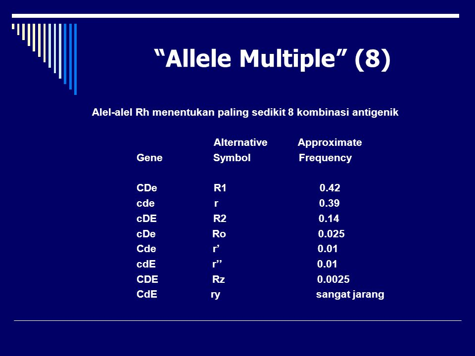 """Allele Multiple"" (8) Alel-alel Rh menentukan paling sedikit 8 kombinasi antigenik Alternative Approximate Gene Symbol Frequency CDe R1 0.42 cde r 0.3"