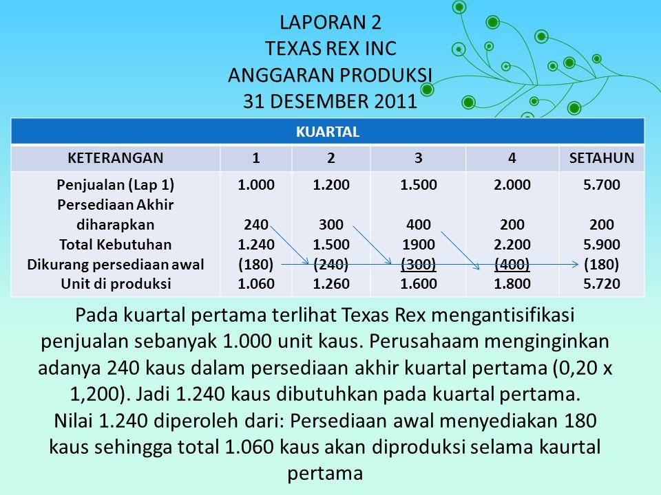 LAPORAN 2 TEXAS REX INC ANGGARAN PRODUKSI 31 DESEMBER 2011 KUARTAL KETERANGAN1234SETAHUN Penjualan (Lap 1) Persediaan Akhir diharapkan Total Kebutuhan