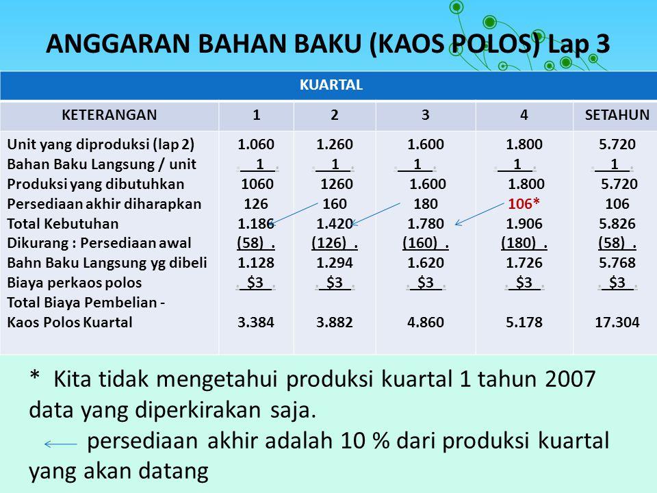 ANGGARAN BAHAN BAKU (KAOS POLOS) Lap 3 KUARTAL KETERANGAN1234SETAHUN Unit yang diproduksi (lap 2) Bahan Baku Langsung / unit Produksi yang dibutuhkan
