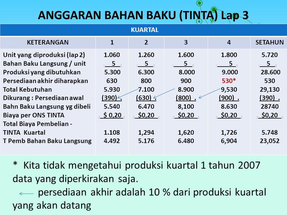 ANGGARAN BAHAN BAKU (TINTA) Lap 3 KUARTAL KETERANGAN1234SETAHUN Unit yang diproduksi (lap 2) Bahan Baku Langsung / unit Produksi yang dibutuhkan Perse