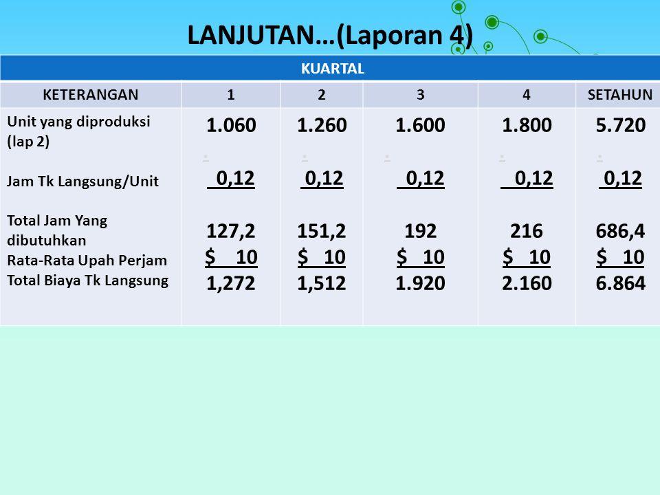 LANJUTAN…(Laporan 4) KUARTAL KETERANGAN1234SETAHUN Unit yang diproduksi (lap 2) Jam Tk Langsung/Unit Total Jam Yang dibutuhkan Rata-Rata Upah Perjam T
