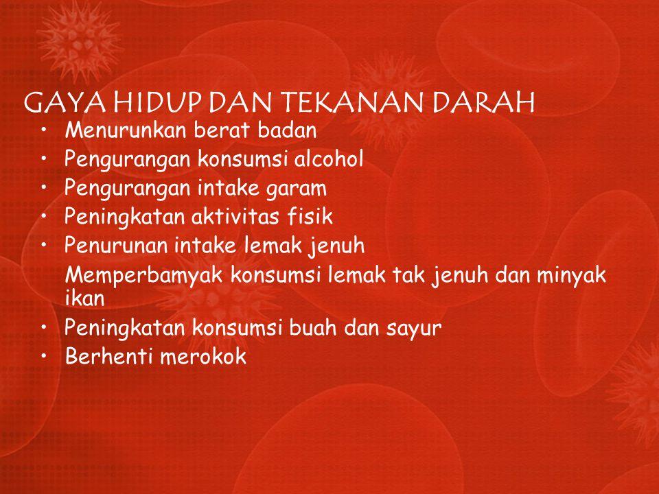 GAYA HIDUP DAN TEKANAN DARAH Menurunkan berat badan Pengurangan konsumsi alcohol Pengurangan intake garam Peningkatan aktivitas fisik Penurunan intake