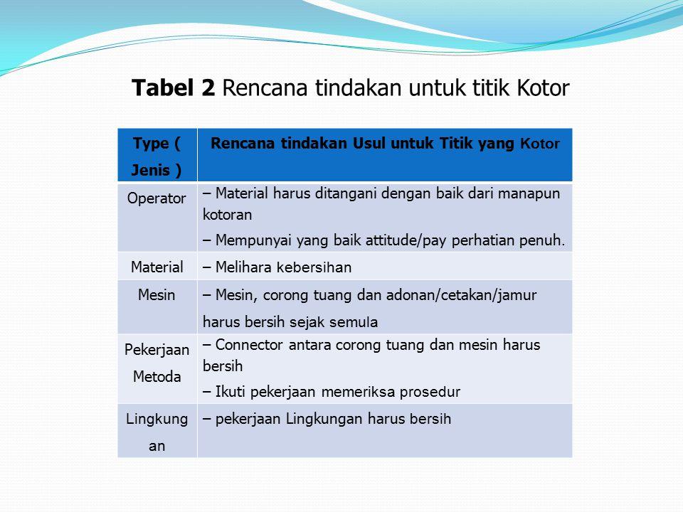 Tabel 2 Rencana tindakan untuk titik Kotor Type ( Jenis ) Rencana tindakan Usul untuk Titik yang Kotor Operator – Material harus ditangani dengan baik dari manapun kotoran – Mempunyai yang baik attitude/pay perhatian penuh.