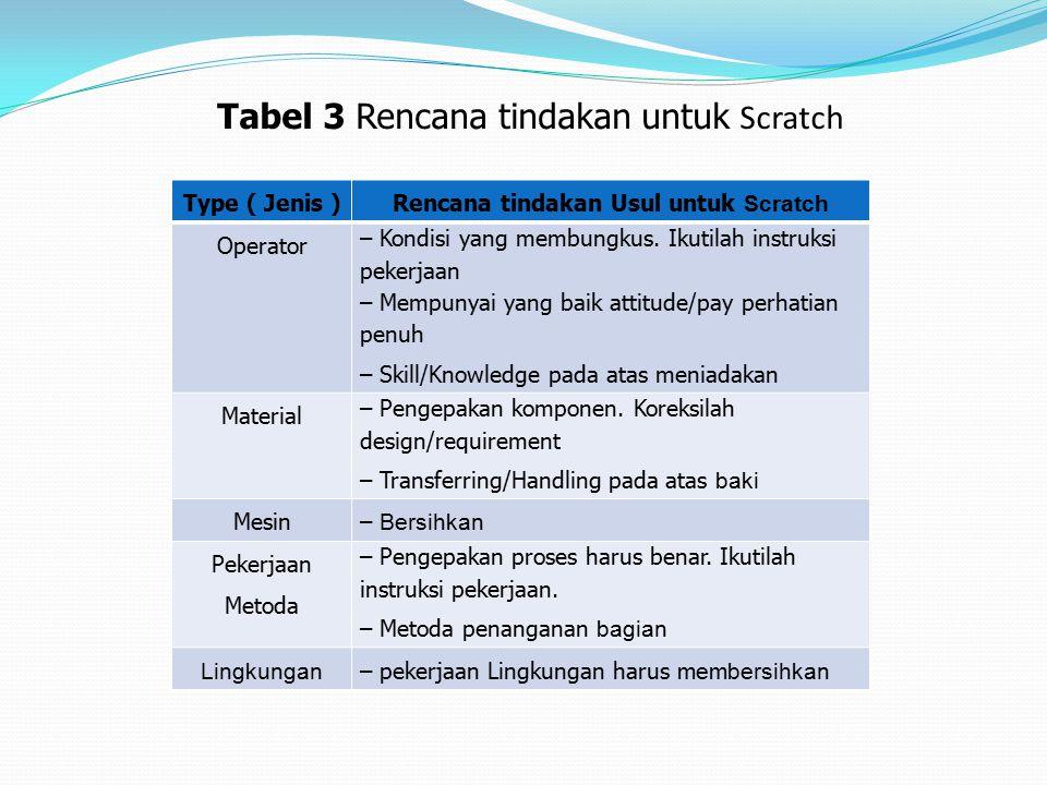 Tabel 3 Rencana tindakan untuk Scratch Type ( Jenis )Rencana tindakan Usul untuk Scratch Operator – Kondisi yang membungkus.