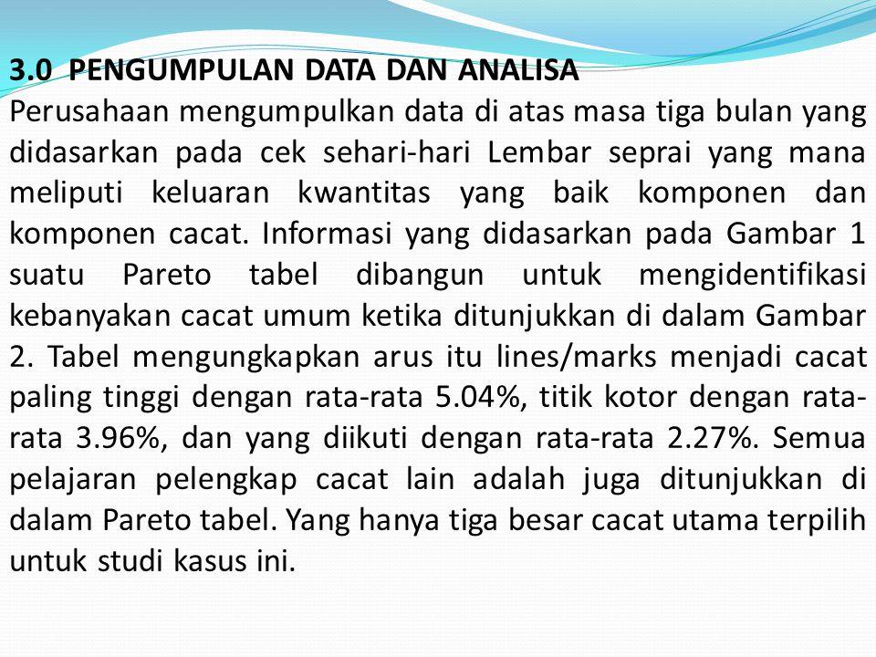 3.0 PENGUMPULAN DATA DAN ANALISA Perusahaan mengumpulkan data di atas masa tiga bulan yang didasarkan pada cek sehari-hari Lembar seprai yang mana meliputi keluaran kwantitas yang baik komponen dan komponen cacat.