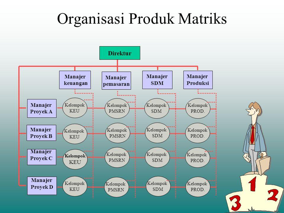 Organisasi Produk/Pasar DIREKTUR WAKIL DIREKTUR R & D WAKIL DIREKTUR PEMASARAN WAKIL DIREKTUR PRODUKSI WAKIL DIREKTUR KEUANGAN MANAJER UMUM BAGIAN OBA