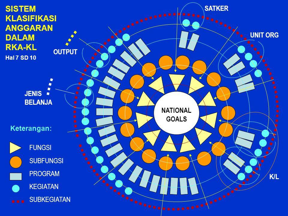 NATIONAL GOALS SISTEM KLASIFIKASI ANGGARAN DALAM RKA-KL FUNGSI SUBFUNGSI PROGRAM KEGIATAN SUBKEGIATAN Keterangan: SATKER UNIT ORG K/L JENIS BELANJA OU
