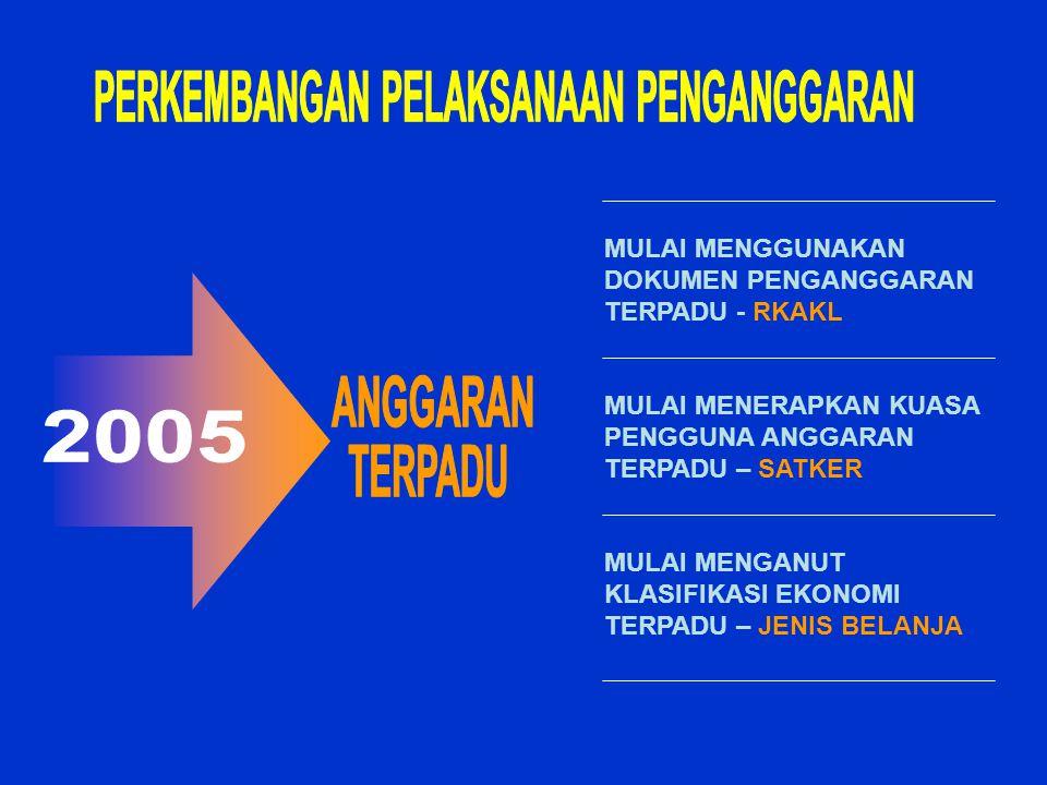 Program dan kegiatan yang mendukung pencapaian sasaran Priotitas Pembangunan Nasional dan/atau Prioritas Kementerian Negara/Lembaga.
