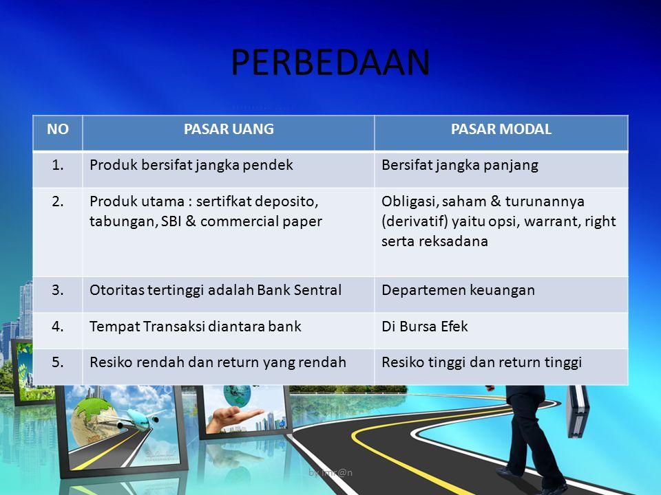 PERBEDAAN NOPASAR UANGPASAR MODAL 1.Produk bersifat jangka pendekBersifat jangka panjang 2.Produk utama : sertifkat deposito, tabungan, SBI & commerci