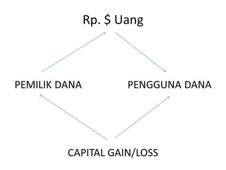 Rp. $ Uang PEMILIK DANA PENGGUNA DANA CAPITAL GAIN/LOSS