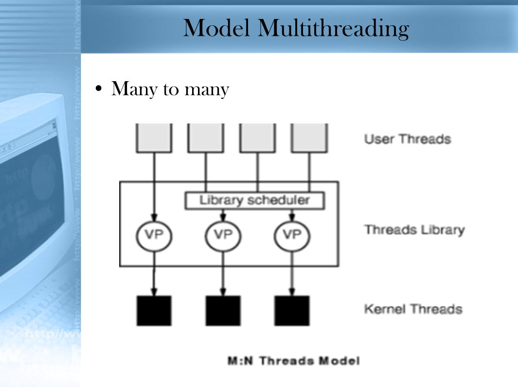 Model Multithreading Many to many