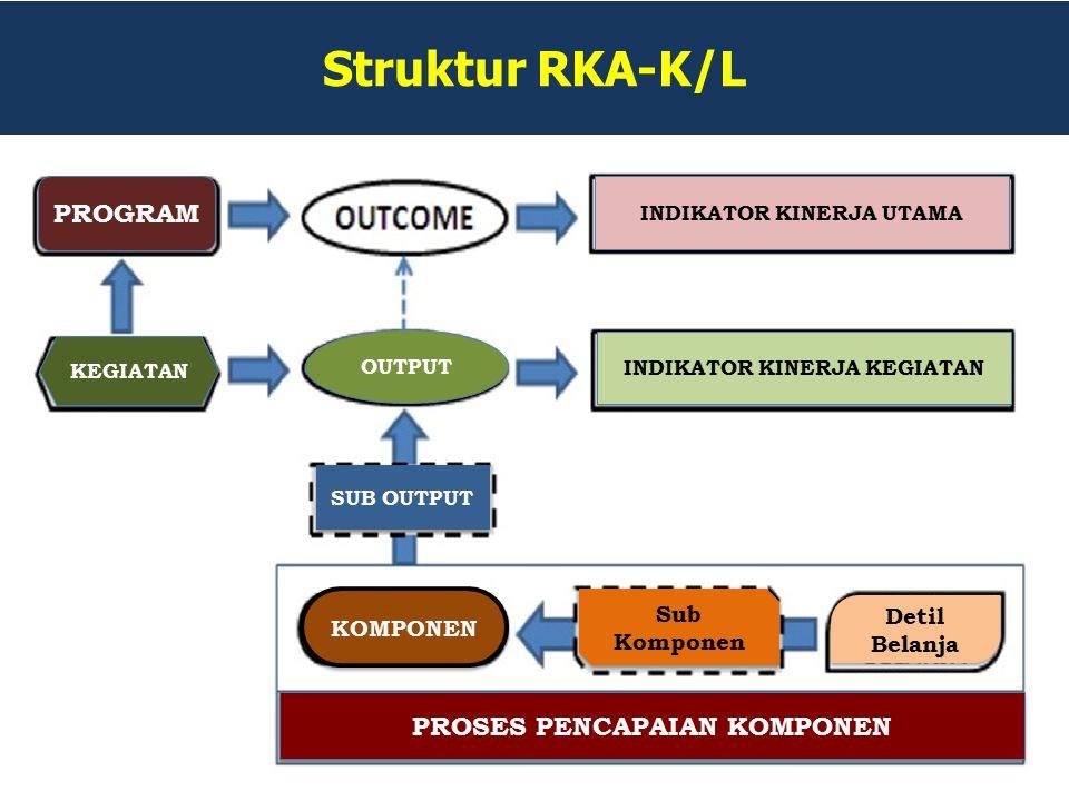 Struktur RKA-K/L PROGRAM KEGIATAN OUTPUT INDIKATOR KINERJA UTAMA INDIKATOR KINERJA KEGIATAN SUB OUTPUT KOMPONEN Sub Komponen Detil Belanja PROSES PENC