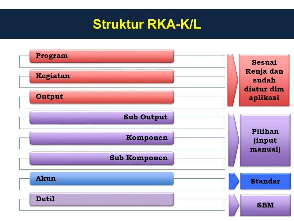 Struktur RKA-K/L ProgramKegiatanOutputSub OutputKomponenSub KomponenAkunDetil Sesuai Renja dan sudah diatur dlm aplikasi Pilihan (input manual) Standa