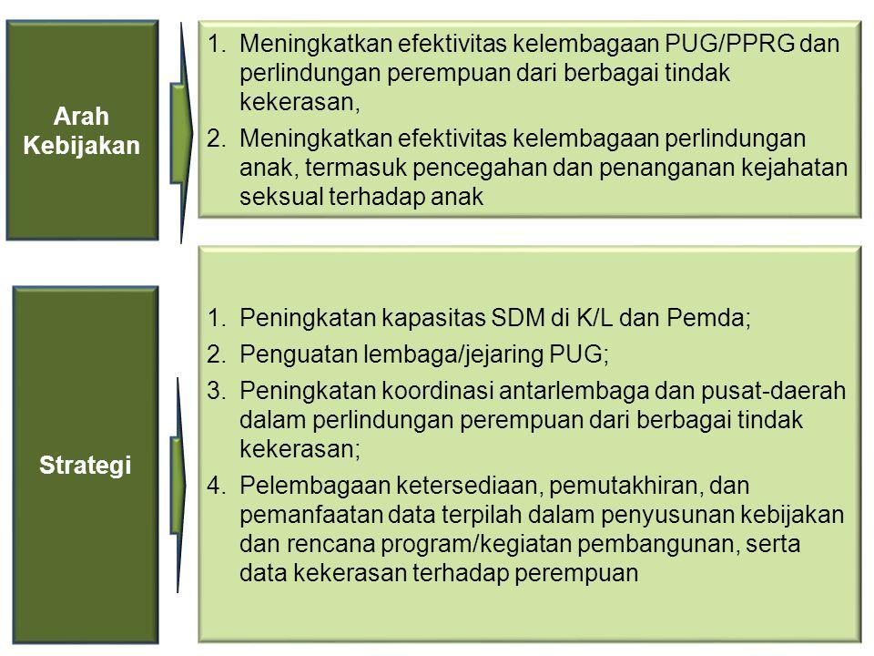 1.Meningkatkan efektivitas kelembagaan PUG/PPRG dan perlindungan perempuan dari berbagai tindak kekerasan, 2.Meningkatkan efektivitas kelembagaan perlindungan anak, termasuk pencegahan dan penanganan kejahatan seksual terhadap anak Arah Kebijakan 1.Peningkatan kapasitas SDM di K/L dan Pemda; 2.Penguatan lembaga/jejaring PUG; 3.Peningkatan koordinasi antarlembaga dan pusat-daerah dalam perlindungan perempuan dari berbagai tindak kekerasan; 4.Pelembagaan ketersediaan, pemutakhiran, dan pemanfaatan data terpilah dalam penyusunan kebijakan dan rencana program/kegiatan pembangunan, serta data kekerasan terhadap perempuan Strategi
