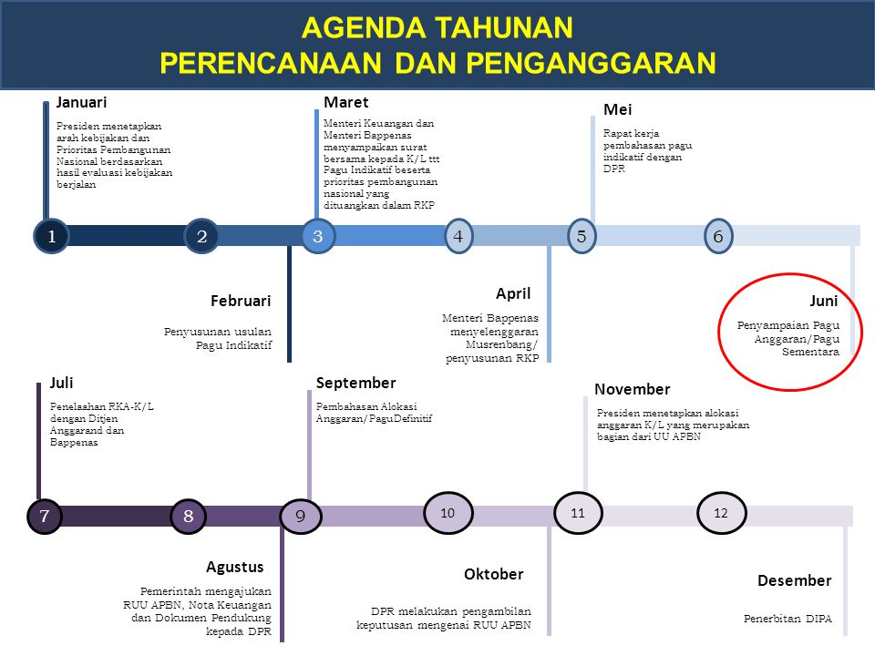 2.Persentase peraturan, kebijakan, pedoman dan rekomendasi kebijakan.............