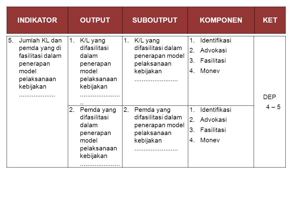 INDIKATOROUTPUTSUBOUTPUTKOMPONENKET 5.Jumlah KL dan pemda yang di fasilitasi dalam penerapan model pelaksanaan kebijakan....................