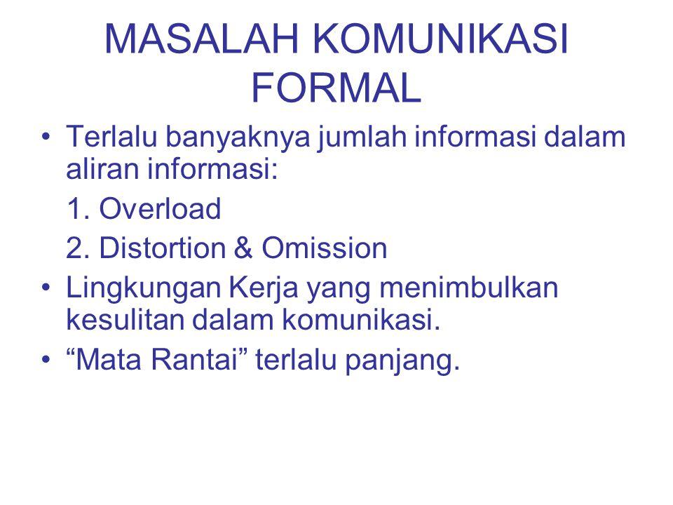 MASALAH KOMUNIKASI FORMAL Terlalu banyaknya jumlah informasi dalam aliran informasi: 1. Overload 2. Distortion & Omission Lingkungan Kerja yang menimb