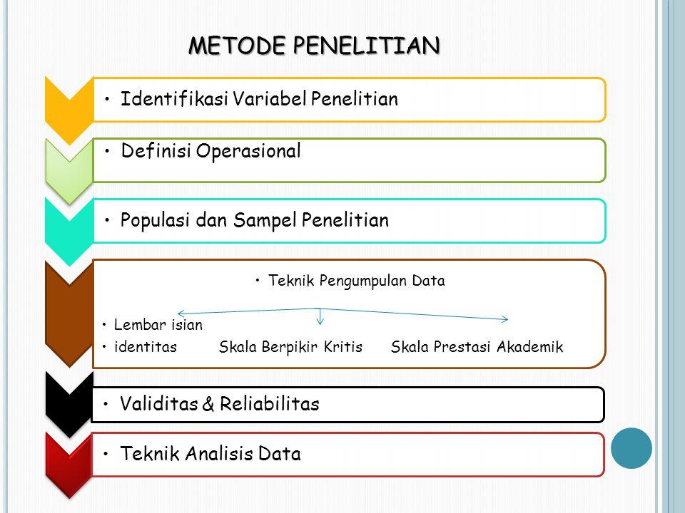 METODE PENELITIAN Identifikasi Variabel Penelitian Definisi Operasional Populasi dan Sampel Penelitian Teknik Pengumpulan Data Lembar isian identitas Skala Berpikir Kritis Skala Prestasi Akademik Validitas & Reliabilitas Teknik Analisis Data