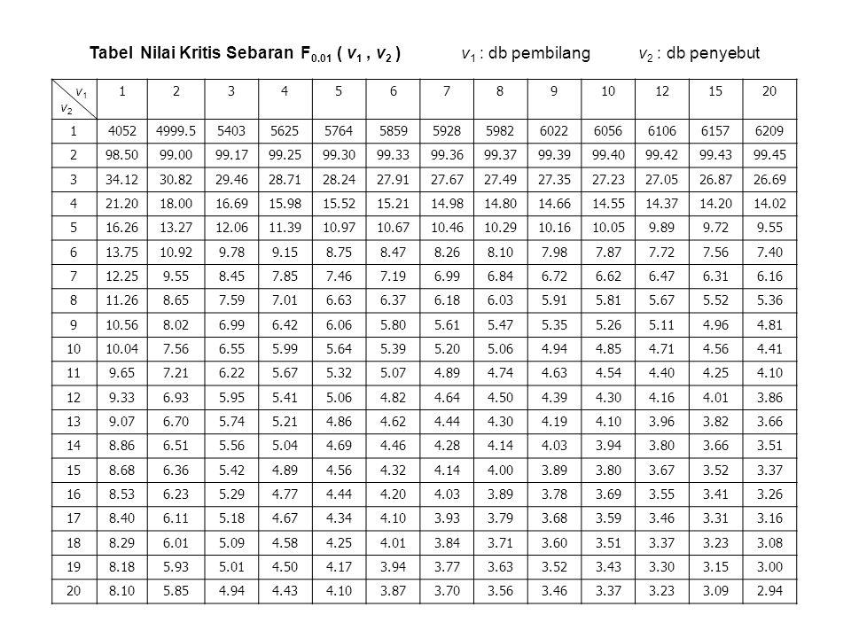 Tabel Nilai Kritis Sebaran F 0.01 ( v 1, v 2 ) v 1 : db pembilang v 2 : db penyebut v1v2v1v2 12345678910121520 140524999.55403562557645859592859826022