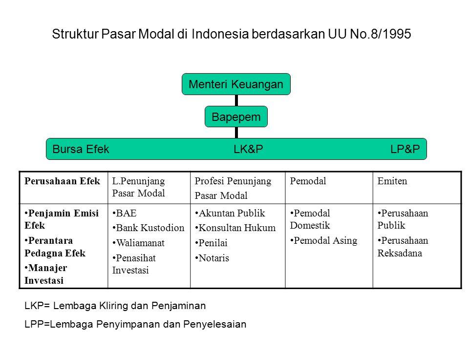 Menteri Keuangan Bapepem Bursa Efek LK&P LP&P Struktur Pasar Modal di Indonesia berdasarkan UU No.8/1995 Perusahaan EfekL.Penunjang Pasar Modal Profes