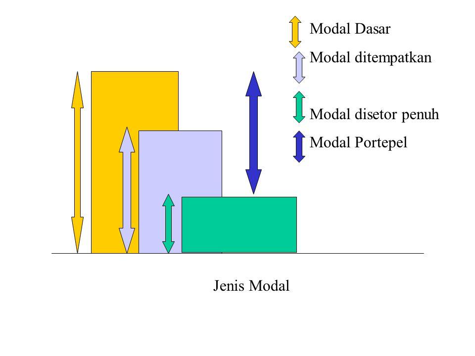 Jenis Modal Modal Dasar Modal ditempatkan Modal disetor penuh Modal Portepel