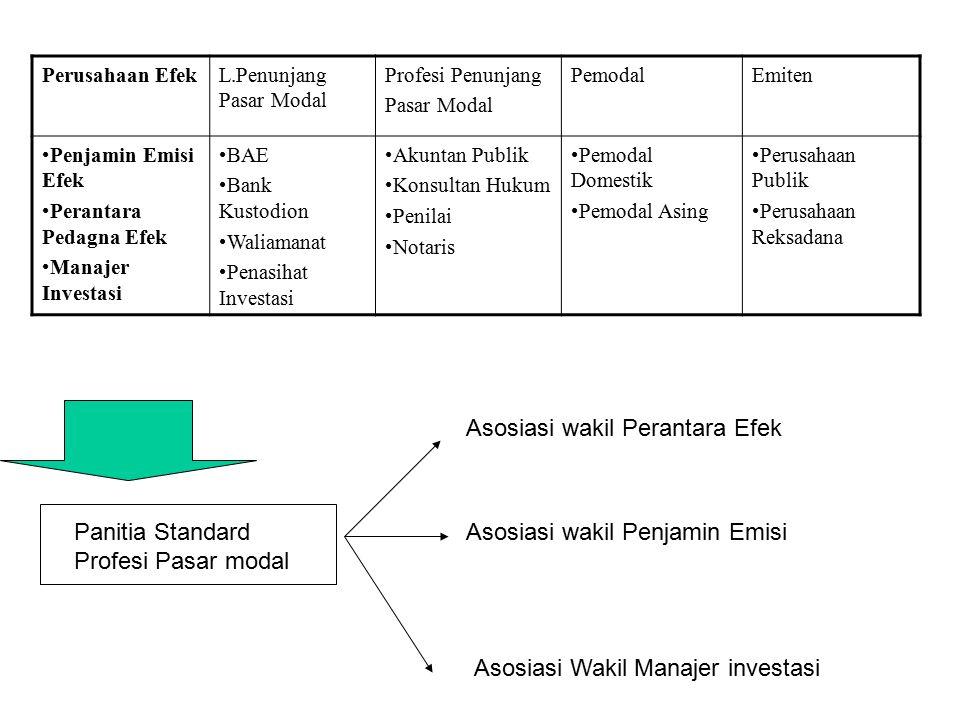 Perusahaan Efek 1.Penjamin Emisi (Underwriter) 2.Perantara Pedagang Efek (Broker Dealer) 3.Manajer Investasi (Investment Manager) Fungsi Penjamin Emisi efek (Underwriter) : Dalam melakukan penjaminan atas penawaran umum suatu saham atau obligasi untuk pertama kalinya yaitu pada saat go-public.
