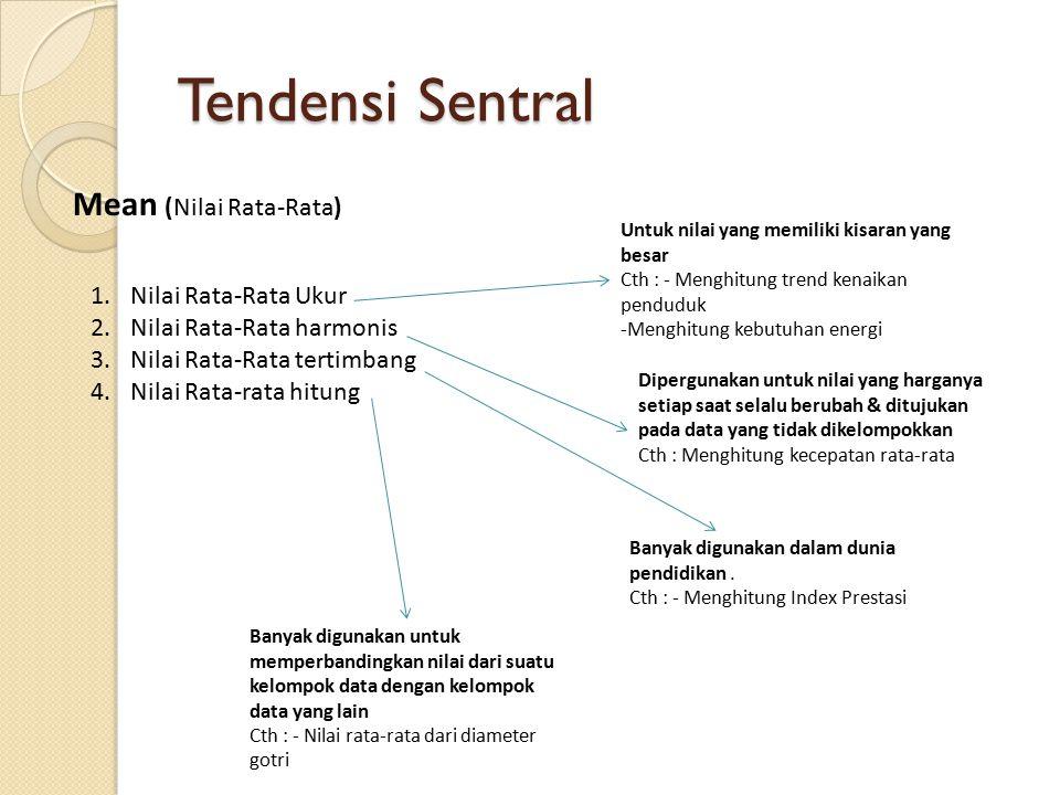 Tendensi Sentral Mean (Nilai Rata-Rata) 1.Nilai Rata-Rata Ukur 2.Nilai Rata-Rata harmonis 3.Nilai Rata-Rata tertimbang 4.Nilai Rata-rata hitung Untuk nilai yang memiliki kisaran yang besar Cth : - Menghitung trend kenaikan penduduk -Menghitung kebutuhan energi Dipergunakan untuk nilai yang harganya setiap saat selalu berubah & ditujukan pada data yang tidak dikelompokkan Cth : Menghitung kecepatan rata-rata Banyak digunakan dalam dunia pendidikan.