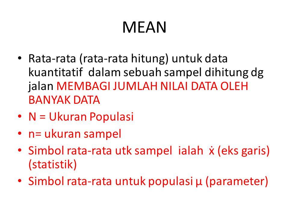 MEAN Rata-rata (rata-rata hitung) untuk data kuantitatif dalam sebuah sampel dihitung dg jalan MEMBAGI JUMLAH NILAI DATA OLEH BANYAK DATA N = Ukuran P