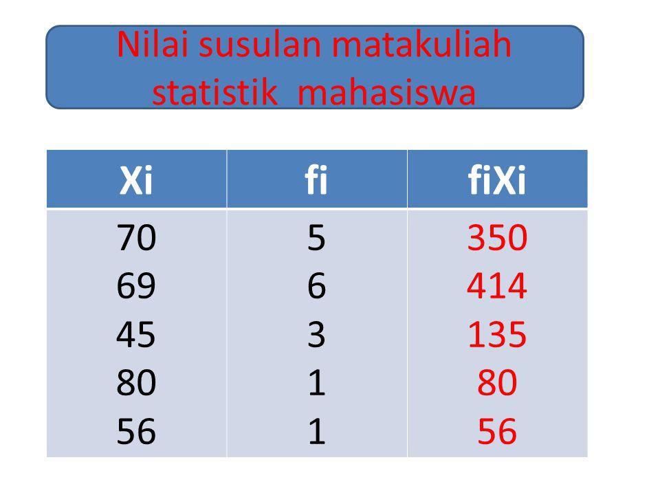XififiXi 70 69 45 80 56 5631156311 350 414 135 80 56 Nilai susulan matakuliah statistik mahasiswa