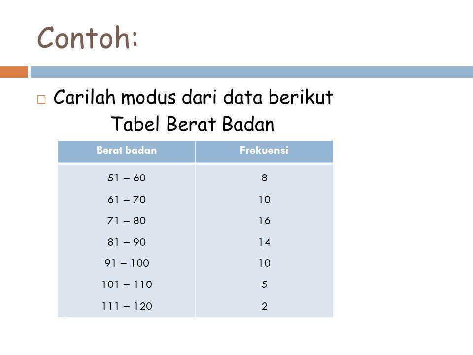 Contoh:  Carilah modus dari data berikut Tabel Berat Badan Berat badanFrekuensi 51 – 60 61 – 70 71 – 80 81 – 90 91 – 100 101 – 110 111 – 120 8 10 16