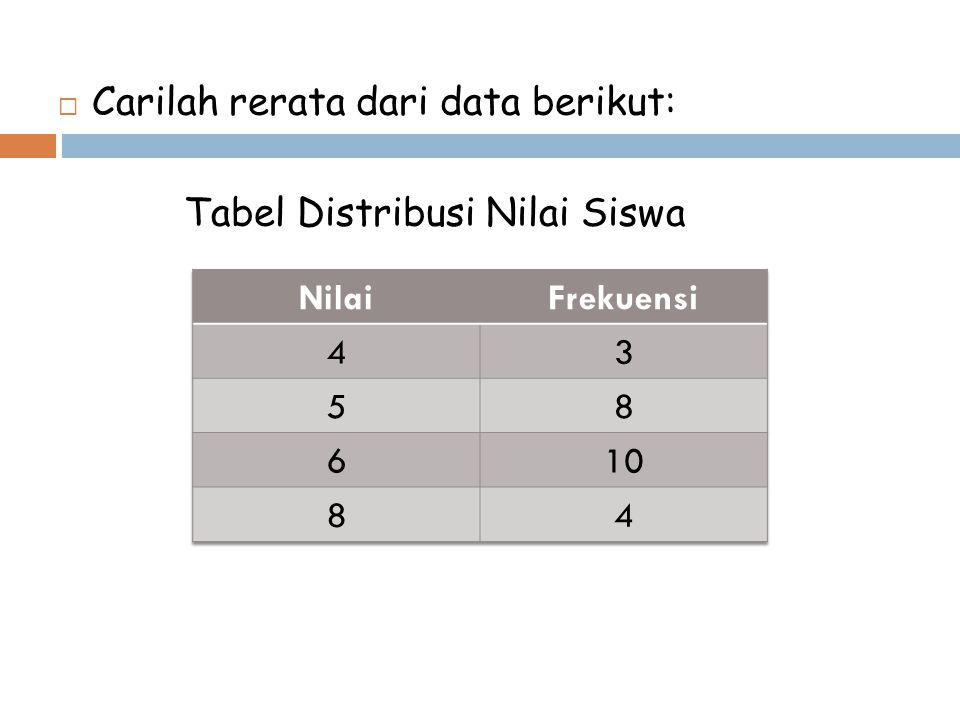  Carilah rerata dari data berikut: Tabel Distribusi Nilai Siswa