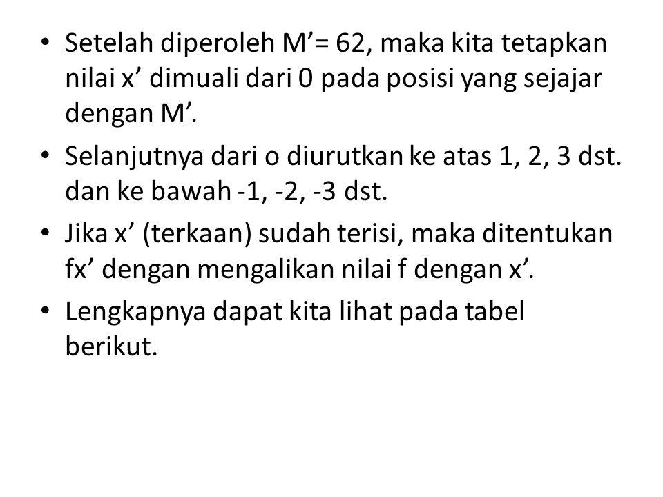 Setelah diperoleh M'= 62, maka kita tetapkan nilai x' dimuali dari 0 pada posisi yang sejajar dengan M'.