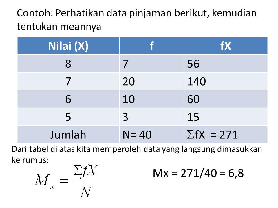Contoh: Perhatikan data pinjaman berikut, kemudian tentukan meannya Nilai (X)ffX 8756 720140 61060 5315 JumlahN= 40  fX = 271 Dari tabel di atas kita memperoleh data yang langsung dimasukkan ke rumus: Mx = 271/40 = 6,8
