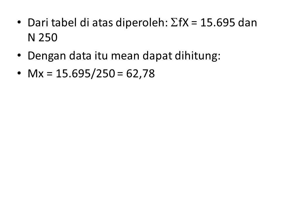 Dari tabel di atas diperoleh:  fX = 15.695 dan N 250 Dengan data itu mean dapat dihitung: Mx = 15.695/250 = 62,78