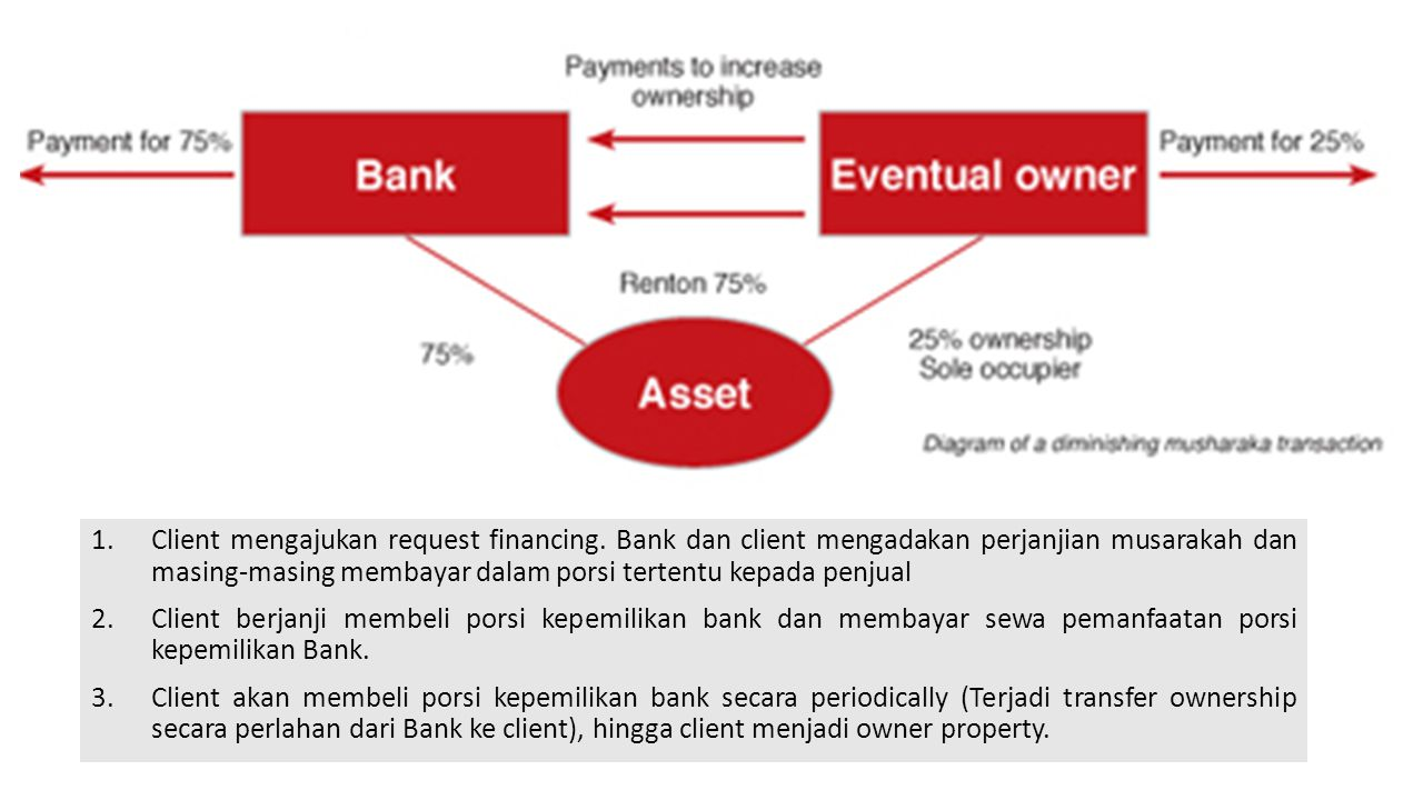 1.Client mengajukan request financing. Bank dan client mengadakan perjanjian musarakah dan masing-masing membayar dalam porsi tertentu kepada penjual