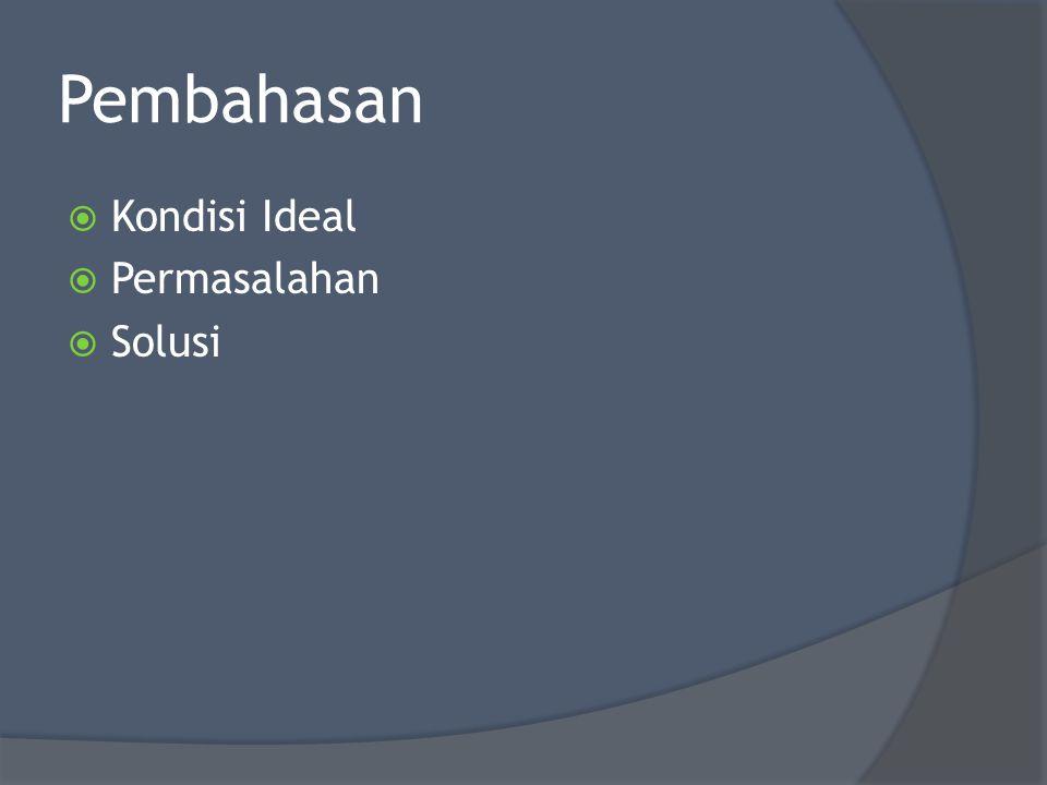 Problematika Umat Islam Internal 1.Aqidah dan Akhlaq yang Rusak 2.