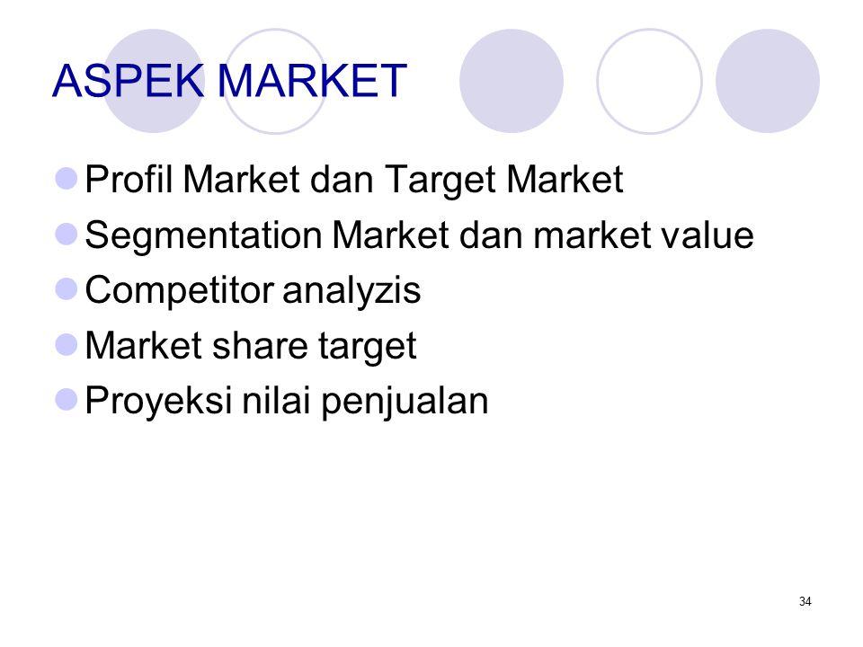 34 ASPEK MARKET Profil Market dan Target Market Segmentation Market dan market value Competitor analyzis Market share target Proyeksi nilai penjualan