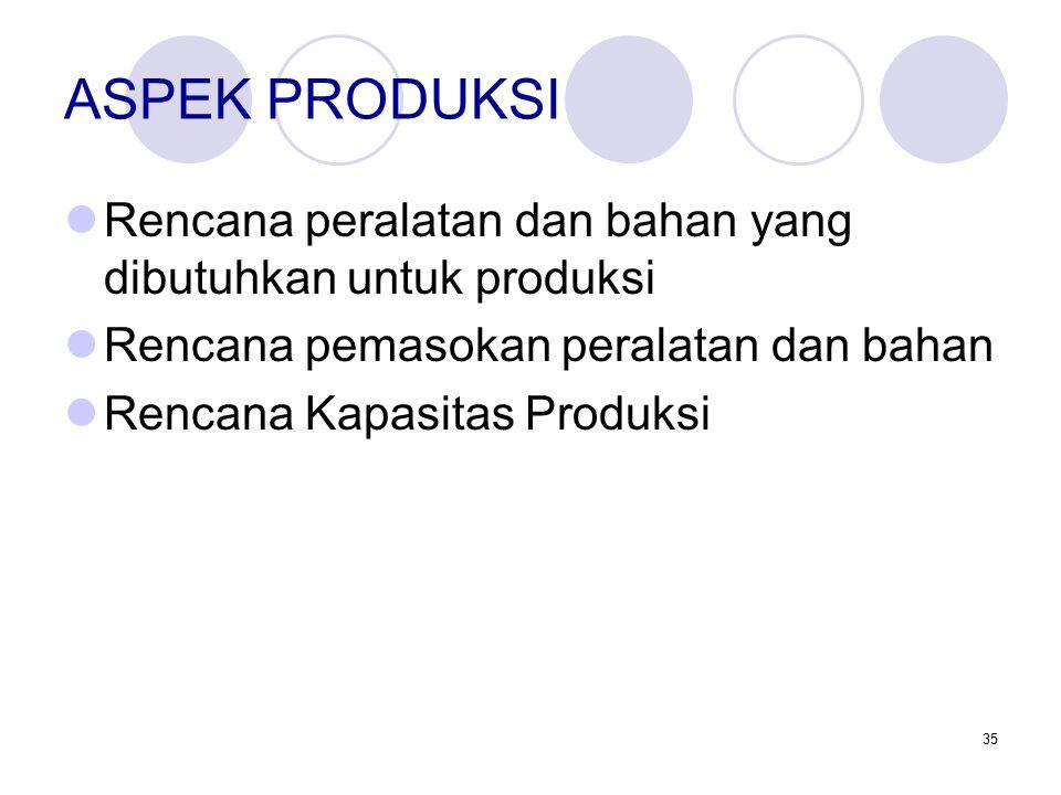 35 ASPEK PRODUKSI Rencana peralatan dan bahan yang dibutuhkan untuk produksi Rencana pemasokan peralatan dan bahan Rencana Kapasitas Produksi