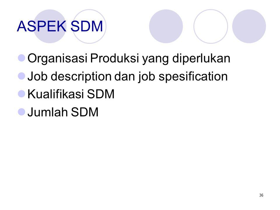 36 ASPEK SDM Organisasi Produksi yang diperlukan Job description dan job spesification Kualifikasi SDM Jumlah SDM