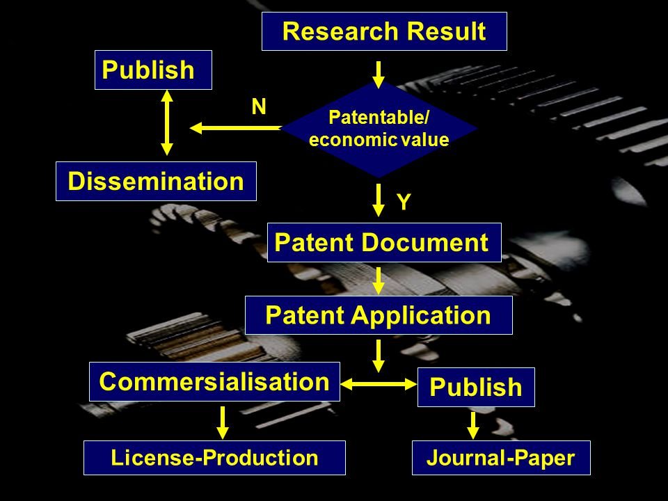 8 Research Result N Y Publish Commersialisation Patentable/ economic value Patent Application Publish Journal-PaperLicense-Production Patent Document Dissemination
