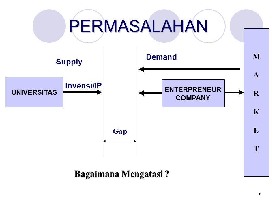 10 GAP-KESENJANGAN: INFORMATION EXCHANGE - MARKET PLACE REQUIREMENT - SPECIFICATION