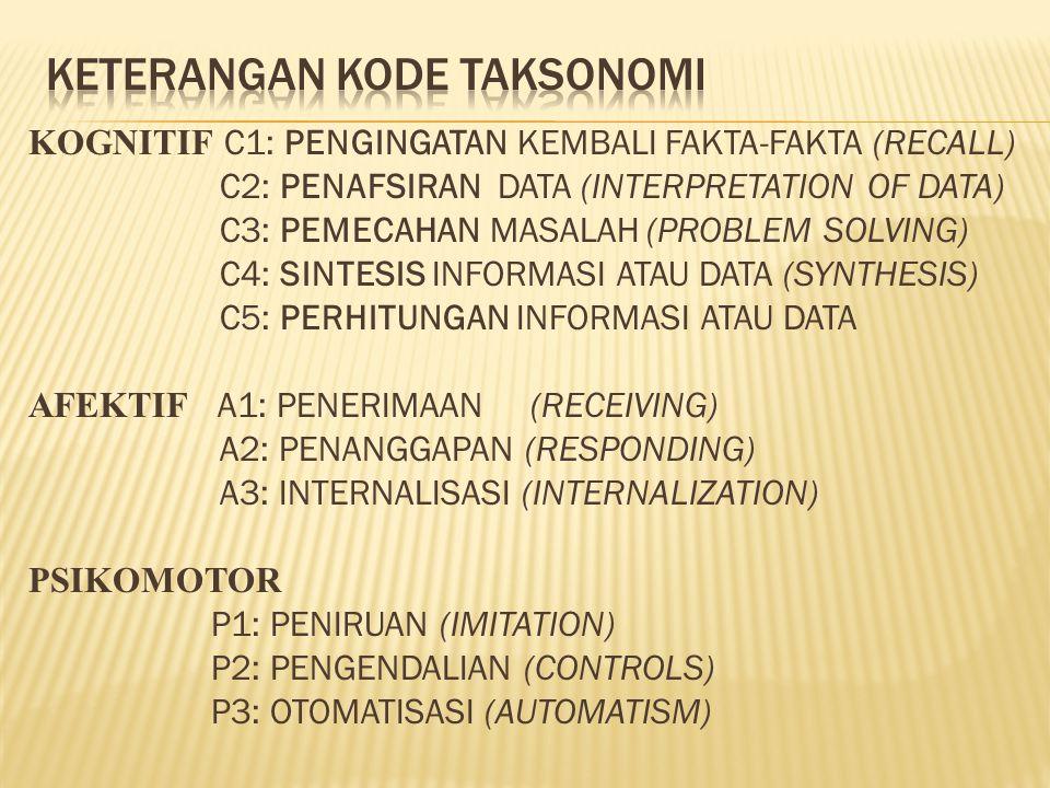 KOGNITIF C1: PENGINGATAN KEMBALI FAKTA-FAKTA (RECALL) C2: PENAFSIRAN DATA (INTERPRETATION OF DATA) C3: PEMECAHAN MASALAH (PROBLEM SOLVING) C4: SINTESI