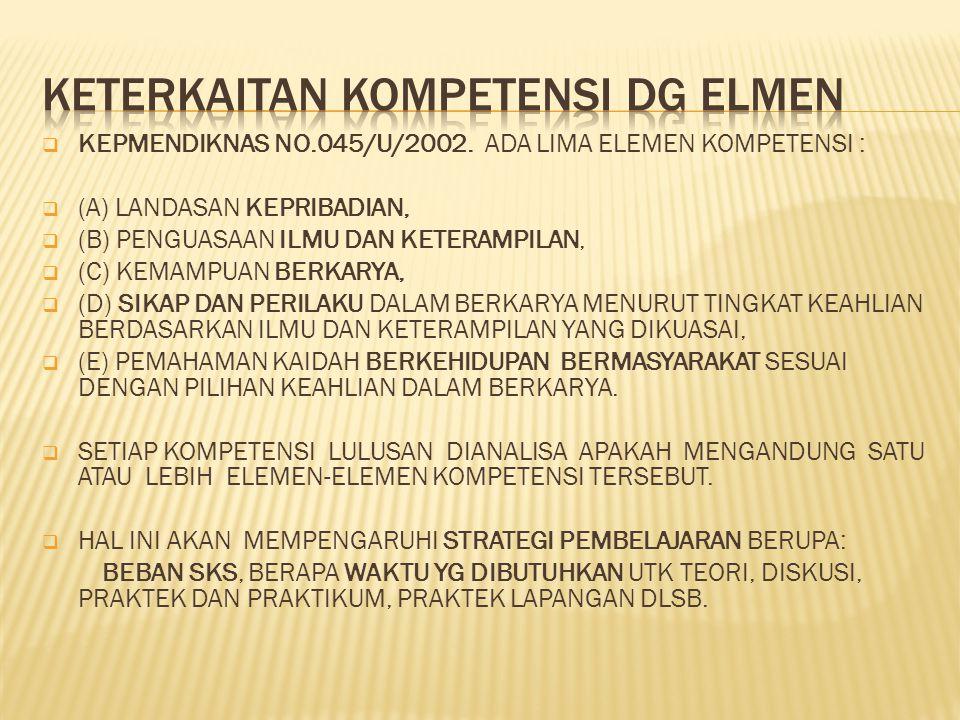  KEPMENDIKNAS NO.045/U/2002. ADA LIMA ELEMEN KOMPETENSI :  (A) LANDASAN KEPRIBADIAN,  (B) PENGUASAAN ILMU DAN KETERAMPILAN,  (C) KEMAMPUAN BERKARY