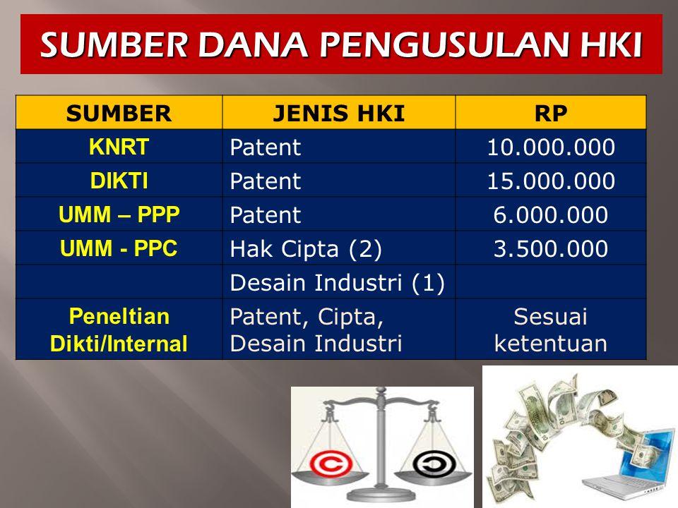 SUMBER DANA PENGUSULAN HKI SUMBERJENIS HKI RP KNRT Patent10.000.000 DIKTI Patent15.000.000 UMM – PPP Patent6.000.000 UMM - PPC Hak Cipta (2)3.500.000