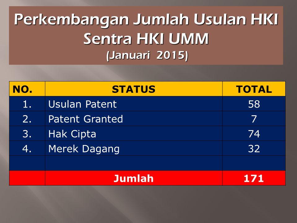 Perkembangan Jumlah Usulan HKI Sentra HKI UMM (Januari 2015) (Januari 2015) NO.STATUS TOTAL 1.Usulan Patent58 2.Patent Granted7 3.Hak Cipta74 4.Merek