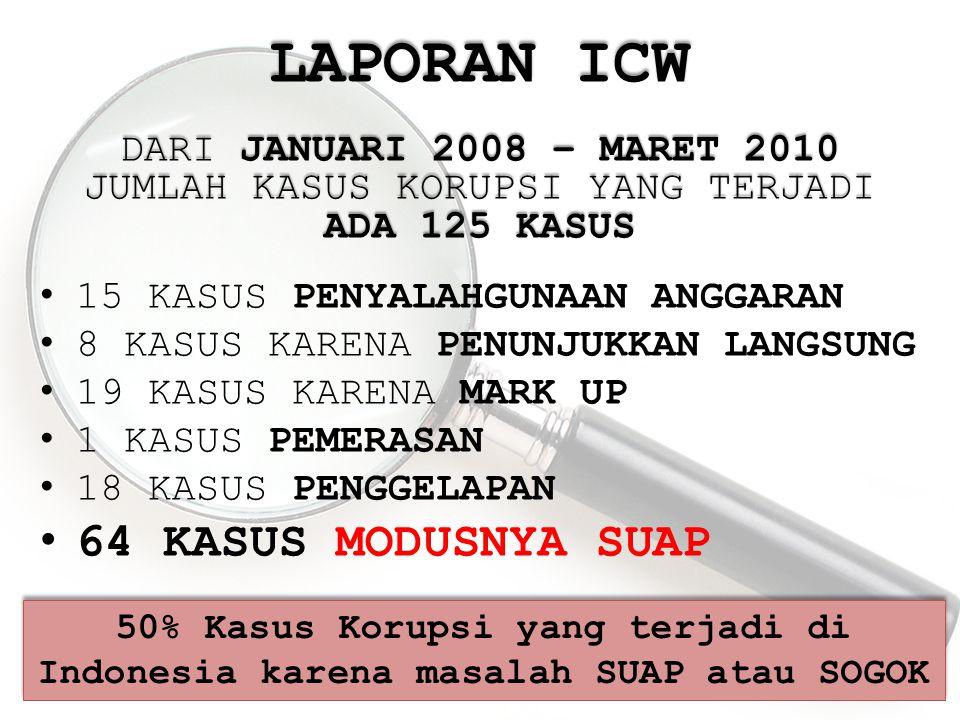 LAPORAN ICW DARI JANUARI 2008 – MARET 2010 JUMLAH KASUS KORUPSI YANG TERJADI ADA 125 KASUS 15 KASUS PENYALAHGUNAAN ANGGARAN 8 KASUS KARENA PENUNJUKKAN